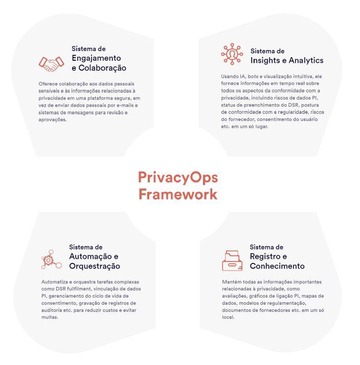 Framework PrivacyOps