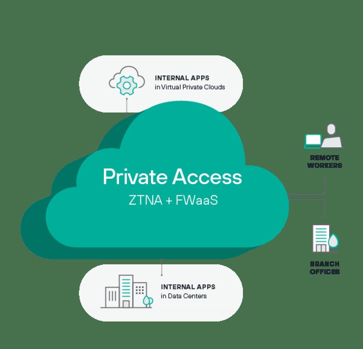 Acesso remoto com zero trust sem as dificuldades das VPNs